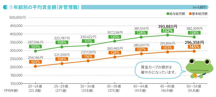 看護師の年齢別平均賃金額